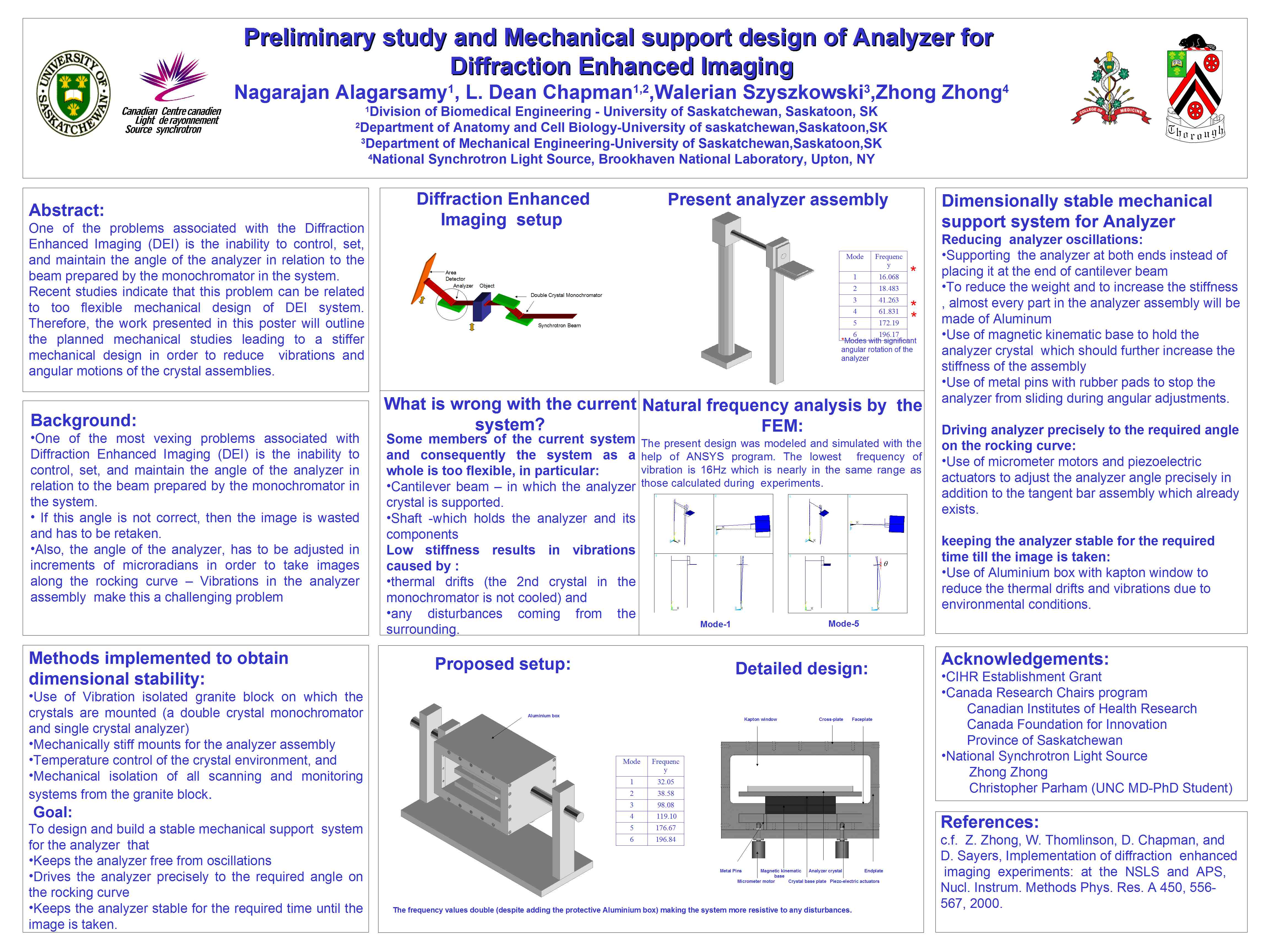 Preliminary study and Mechanical support design of Analyzer for Diffraction Enhanced Imaging Image